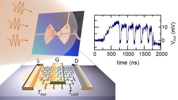 Uncooled terahertz photodetectors (PDs) showing fast (ps) response and high sensitivity (noise equivalent power (NEP) […]